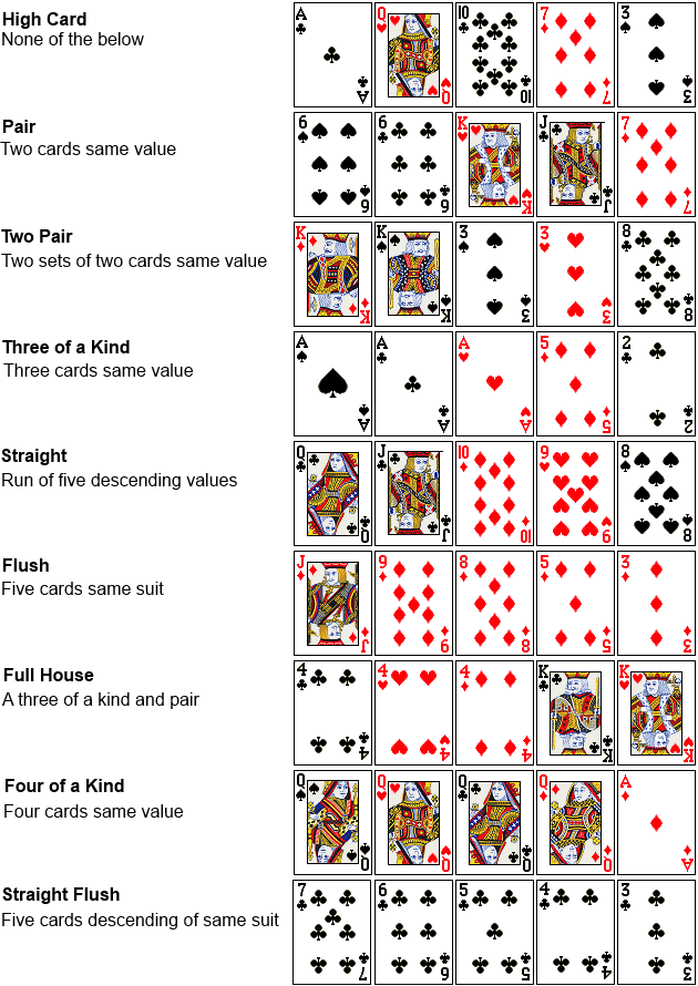 Poker deck ranking roulette what way does the wheel spin